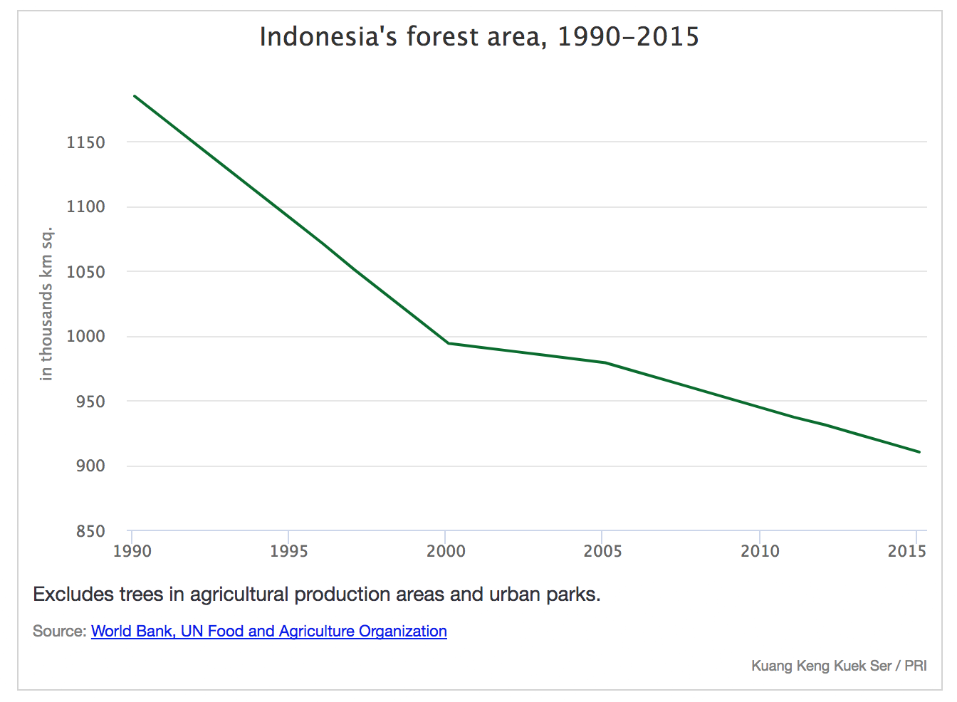 Indonesia's Rainforests | Environmental Paper Network